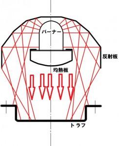 バーナー全体を覆う熱反射板