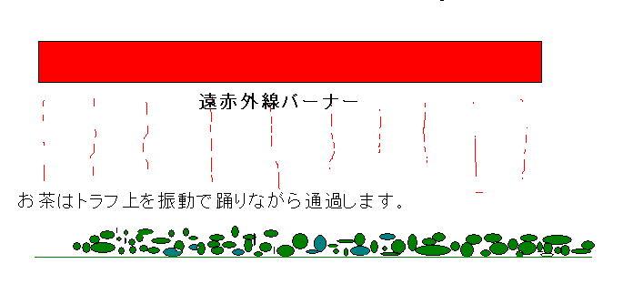 赤外線バーナー加熱イメージ
