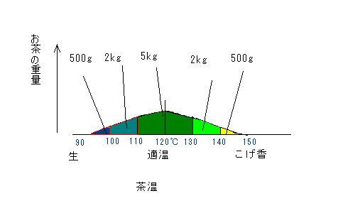 図2.火入れされた茶温の分布の例
